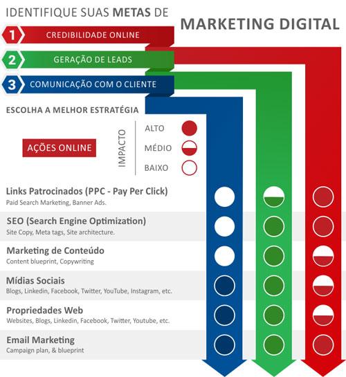 Soluções | WSI Marketing Digital